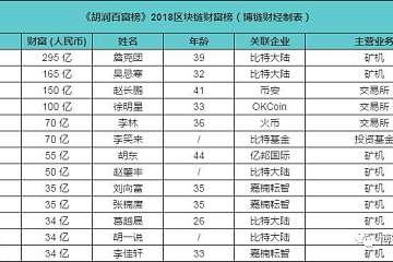 《胡润百富榜》2018 区块链名利场