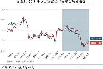 产业的晴雨表,区块链50指数影响几何?