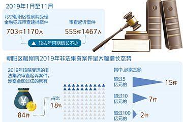 北京市朝阳区检察白皮书:虚拟币等非法集资骗局屡禁不止