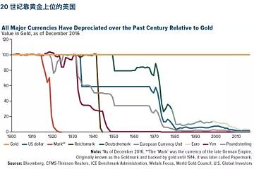 Dovey Wan:三大周期叠加,20年代注定是比特币的黄金年代