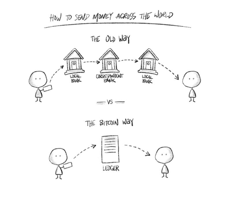 精通比特币:为什么它对自由、财务和未来至关重要(上篇)