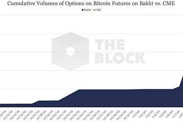 芝商所推出比特币期权,首日交易量约210万美元超Bakkt表现