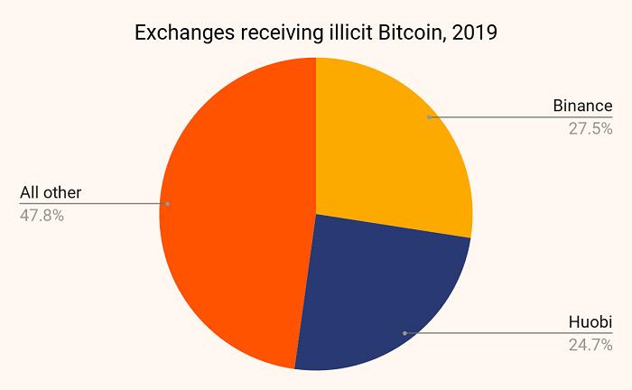 加密货币洗钱分析: 2019年犯罪分子如何转移数十亿美元