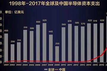 中国芯片最坏的时代和最好的时代