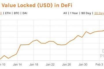 """DeFi""""锁定""""10亿美元对加密行业意味着什么?"""