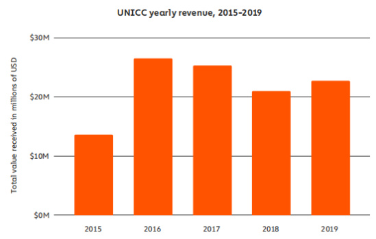 报告:2019年暗网活动高于以往,2020年执法部门该如何应对?