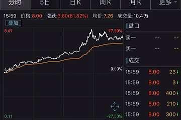 区块链第一股嘉楠科技涨超80%,能否带动A股相关股票走强?