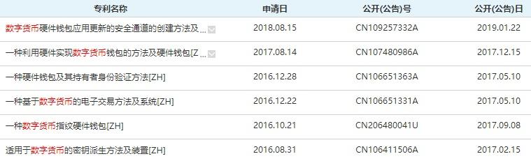 """(飞天诚信""""数字货币""""相关专利数据来源:innojoy)"""