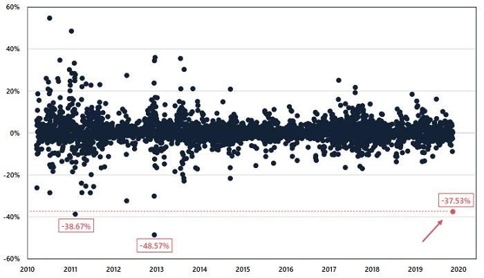 比特币史上最动荡的一周,究竟发生了什么?