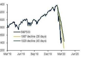 史诗级暴跌,是否引爆经济危机?