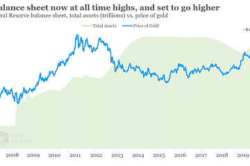 黄金与比特币相关性创10个月高点,比特币或迎来重要价格突破