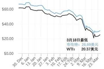 油价暴跌对我们意味着什么?