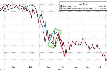 高盛警告:美股熊市还没结束,目前只是反弹