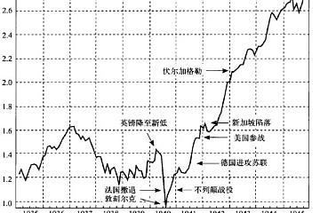 为什么英国股市在1940年最艰难时反而见底?