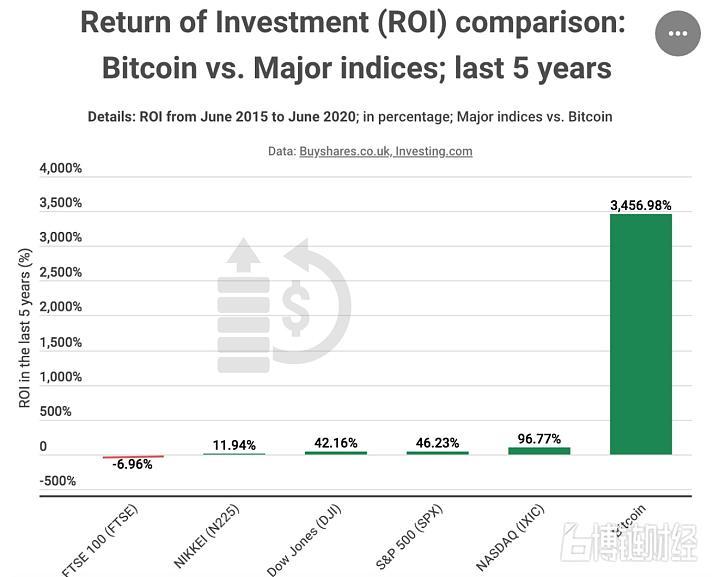 2015年以来比特币ROI是五大传统股票市场70倍