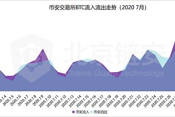 "ChainsMap链上数据7月扫描:币价突破,三大所数据集体上涨,OKEx成最""吸币""赢家"
