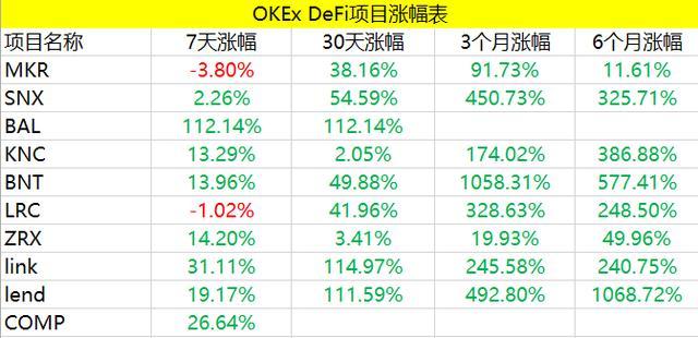 2020年最好的财富组合——OKEx&DeFi