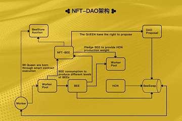 热度「无缝衔接」 ,NFT 反哺 DeFi?