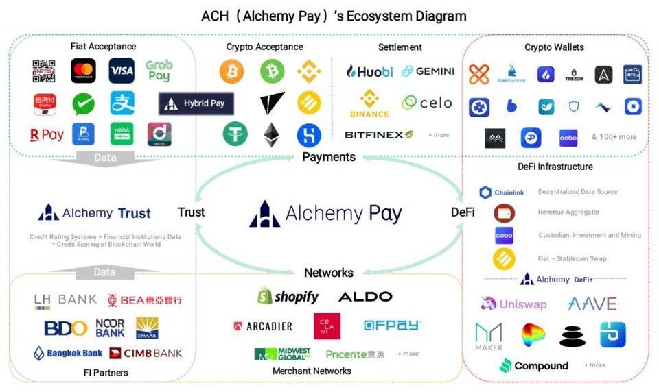 牵手 Chainlink,Alchemy Pay 的 DeFi 野心和支付梦想