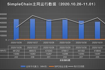 SimpleChain项目简报(2020.10.26-2020.11.01)