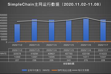 SimpleChain技术周报(2020.11.02-2020.11.08)
