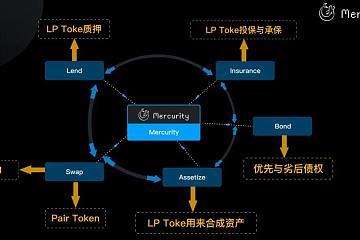 Mercurity.Finance:DAO社区自治有助于构建DeFi生态
