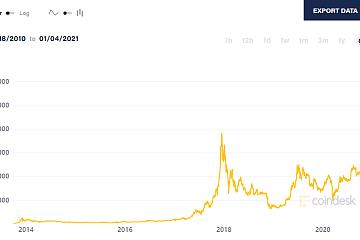 ChainsMap链上数据12月扫描:甩2奔3,币价狂奔带动链上数据显著上涨
