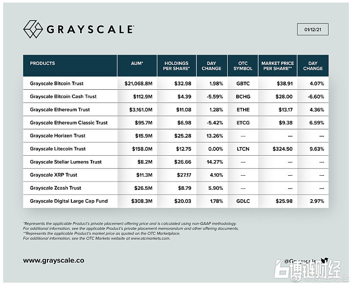 灰度资产管理总规模降至250亿美元,距离最高点降超过30亿美元
