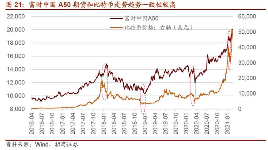 A50、比特币、美债和油价组合意味着什么?