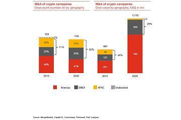 普华永道:2020年加密领域并购总额达11亿美元,2021年有望续创新高
