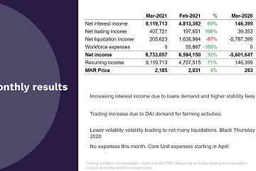 MakerDAO 公布 3 月份财报:净收入达逾 873 万美元,环比增加 32%