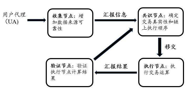 纵览 NFT 基础设施发展现状:公链、侧链与 Layer 2
