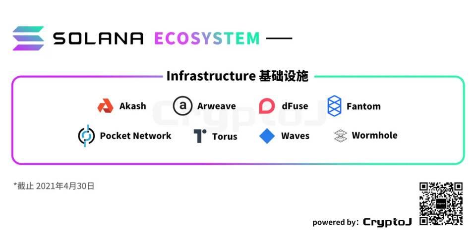 图解 Solana 生态「百大应用」:DeFi、基础设施等八大领域全线扩张