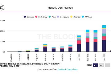头部DeFi协议4月收入达到2.52亿美元,其中UniSwap为1.366亿美元