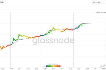 从6个链上数据看比特币未来走势