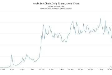 """争相申请节点""""入场券"""",HECO生态链的认可度有多高?"""