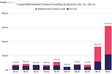 2021年Q2加密和区块链风险投资超62亿美元,较Q1飙升90%