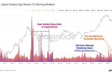 分析数示:比特币并没有进入类似2018年的熊市周期