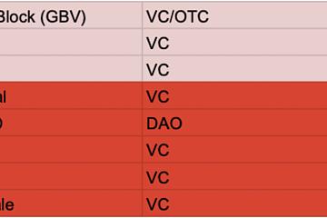YFI核心开发者的社区LobsterDAO流出一份加密VC榜单,LD Capital、DFG等5家被列入黑名单
