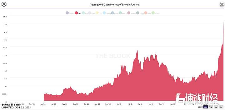 芝加哥商品交易所(CME)比特币期货未平仓量突破50亿美元