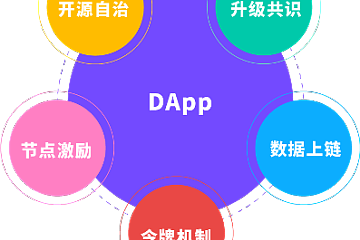 DApp区块链应用2019年度报告