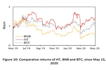 机构报告:HT过去一年的收益率优于BNB,价格明显被市场低估