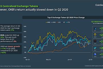 2020下半年最值得关注的平台币:绝对通缩HT
