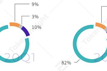 中外机构:二季度火币衍生品市场占有率全球第一,火币新趋势值得关注