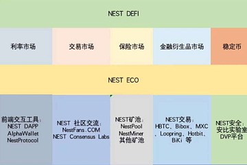 Nest上线火币3天4倍:预言机的未来,颠覆Chainlink的力量