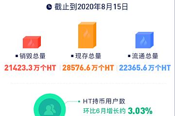火币7月销毁 276.9万个HT,公链主网将于四季度上线