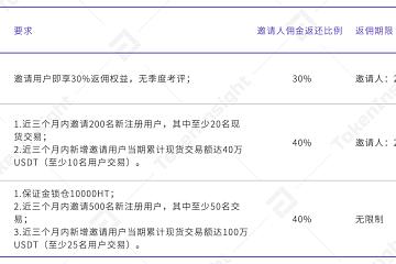 TokenInsight研报揭秘,交易所返佣奖励机制火币最强?