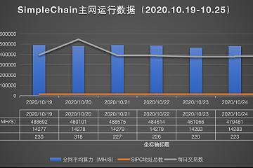 SimpleChain项目简报(2020.10.19-2020.10.25)