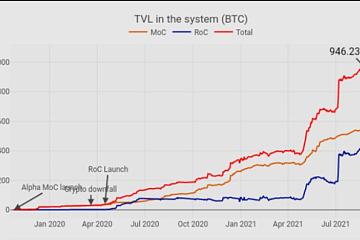 新增2000个Bitcoin 在RSK网络上