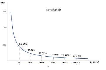 关于维基链Wayki-CDP抵押借贷利率参数调整的公告